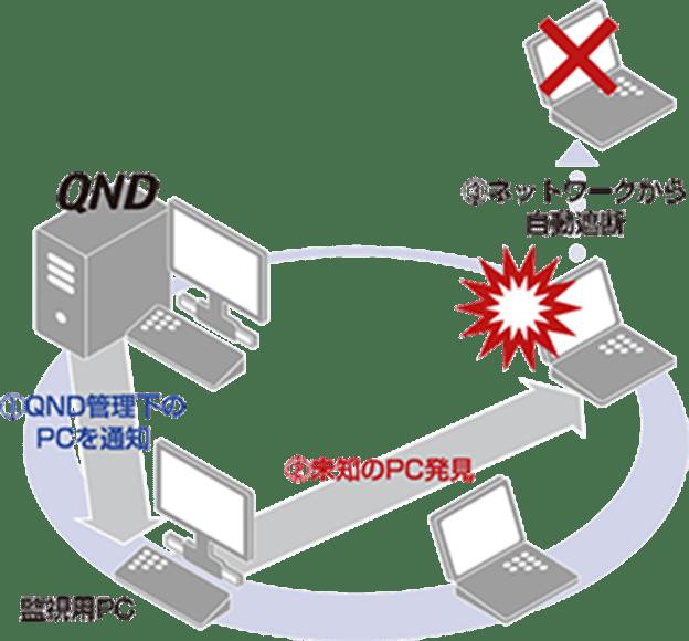 ネットワーク接続検知