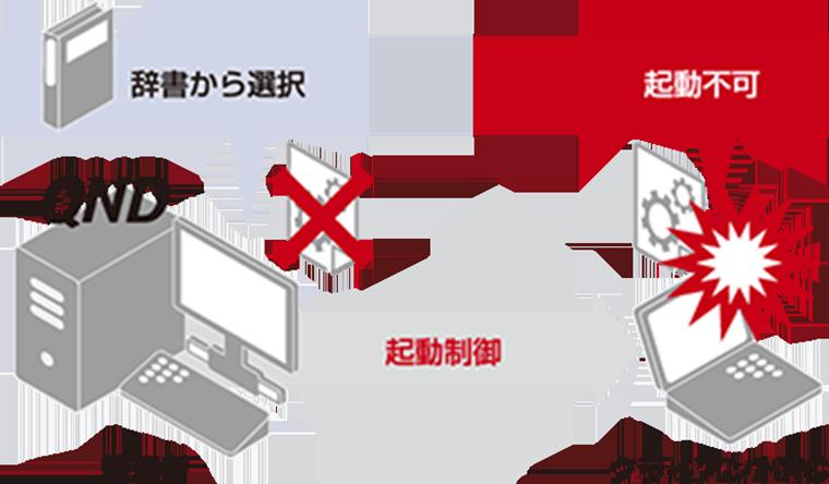 禁止ソフトウェア起動制御