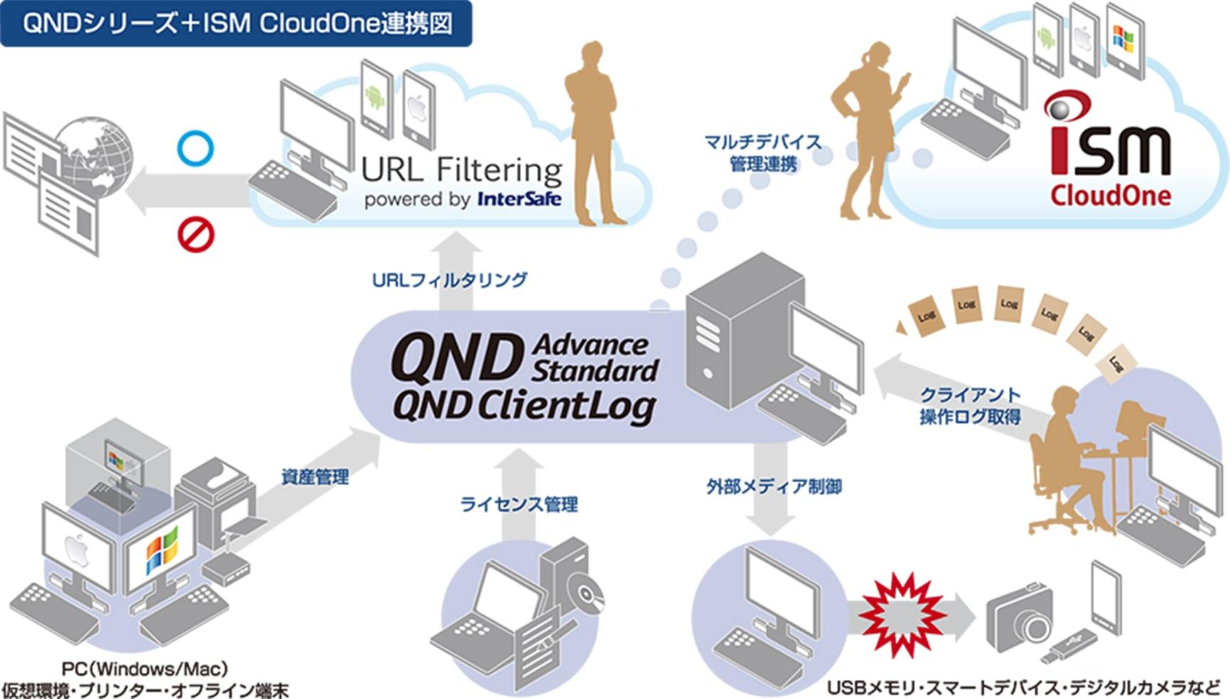 QNDシリーズ + ISM CloudOne連携図