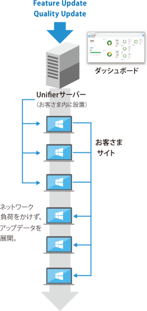 Unifier Castのイメージ図