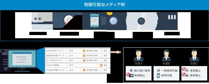 device_contorol
